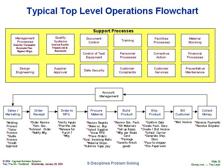Typical Top Level Operations Flowchart