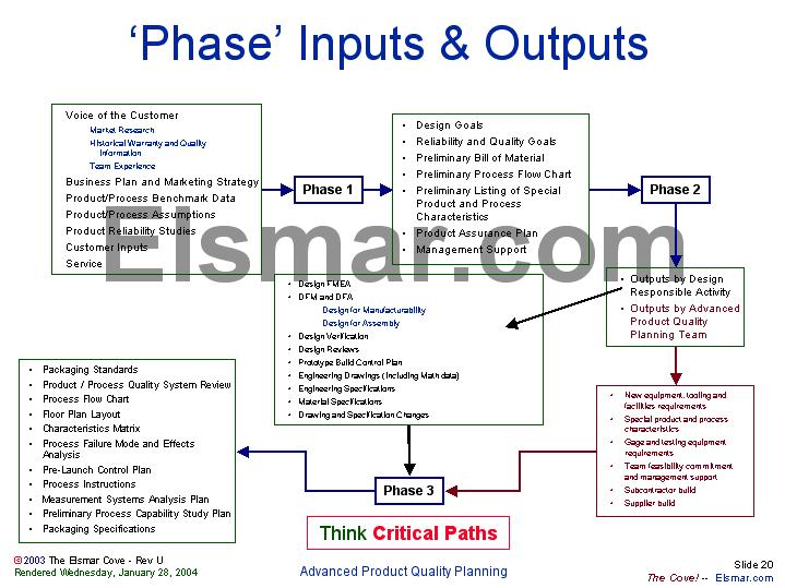 Phase Inputs Outputs