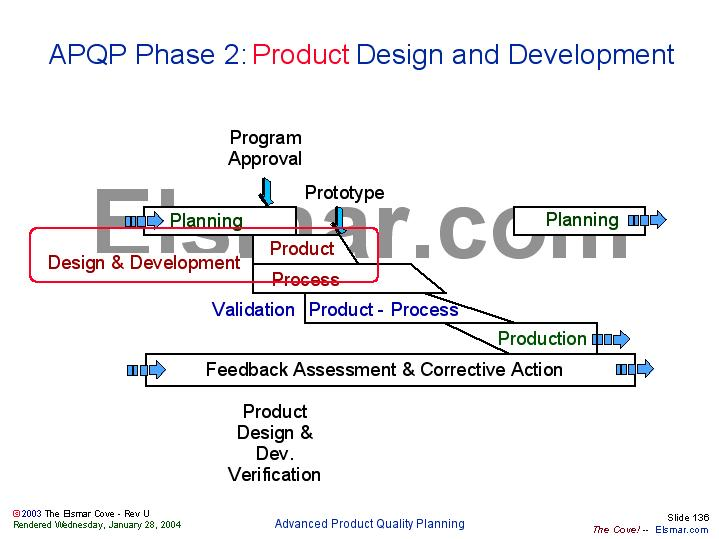 Fibrotx engineering design life cycle home design ideas for Product development and design for manufacturing