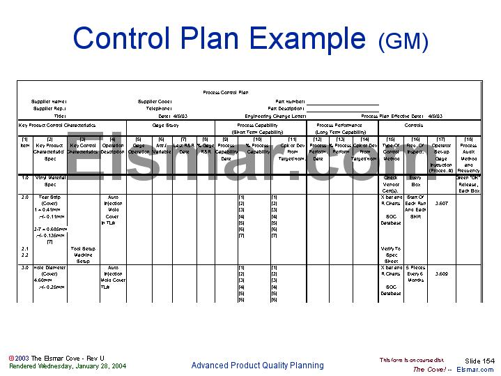 Control Plan Example Gm