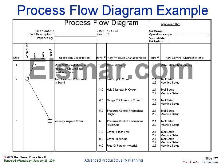 process flow diagram aiag process flow diagram template excel