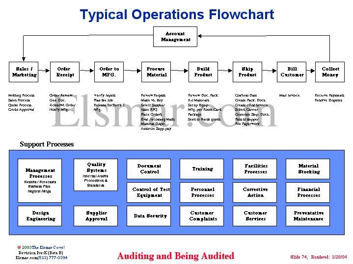 operations flow diagram business plan