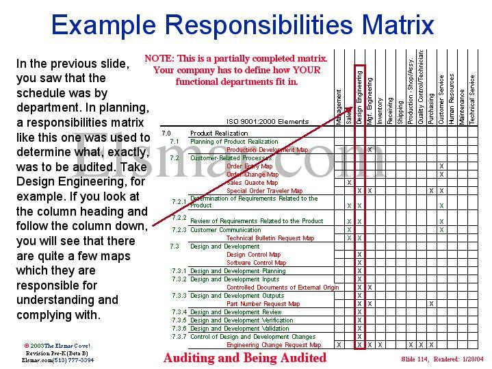 Example Responsibilities Matrix