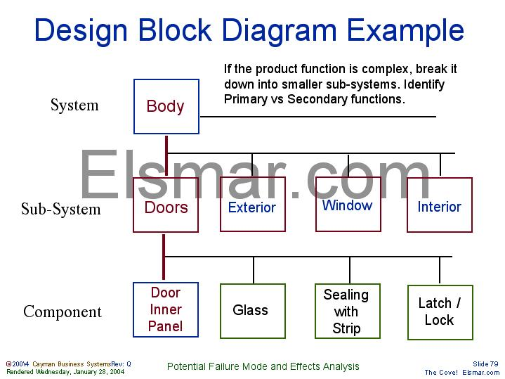 design block diagram example