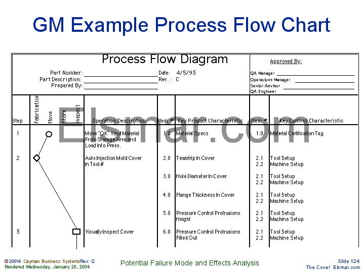 Process Flow Diagram Aiag Format: img124.jpg,Chart