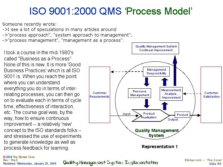 Iso 9001 Qms Process Model