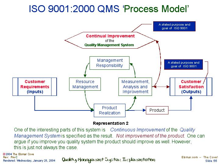iso 9001 2015 for small businesses what to do pdf