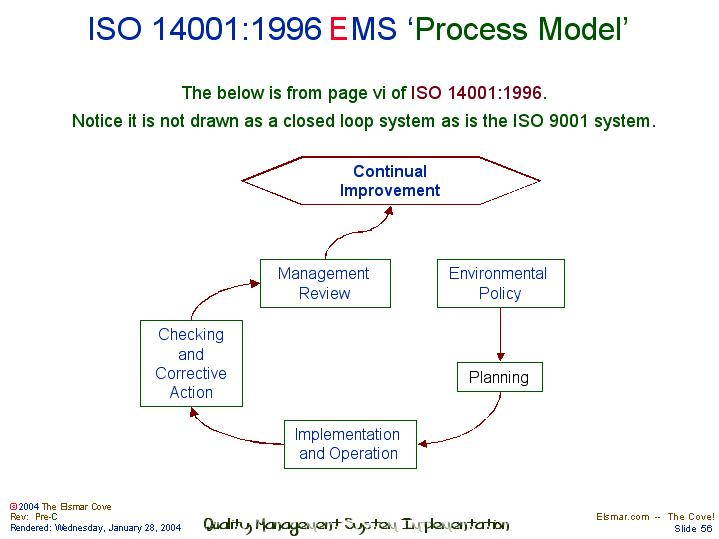 ISO 14001:1996 EMS 'Process Model'