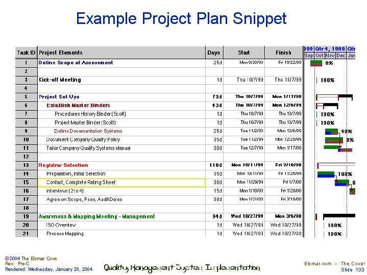Example Project Plan Snippet