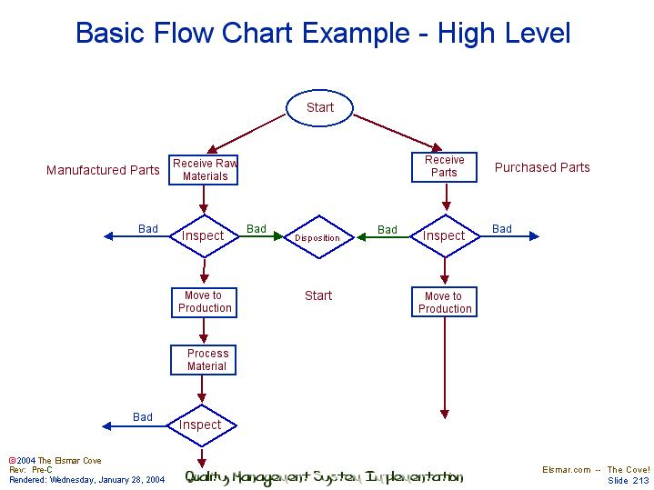 flow chart example
