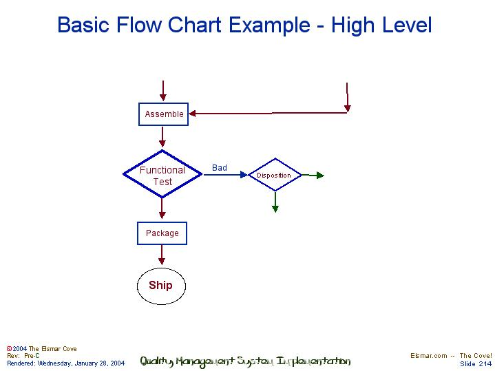 Basic Flow Chart Example High Level