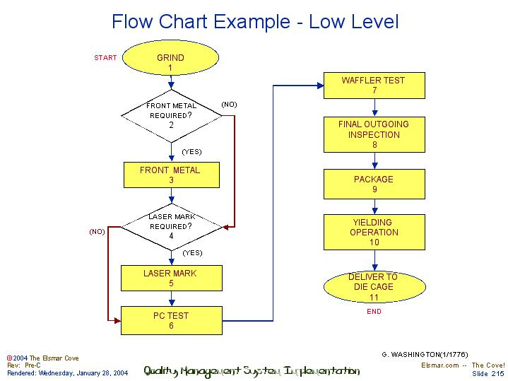 Flow Chart Example Low Level