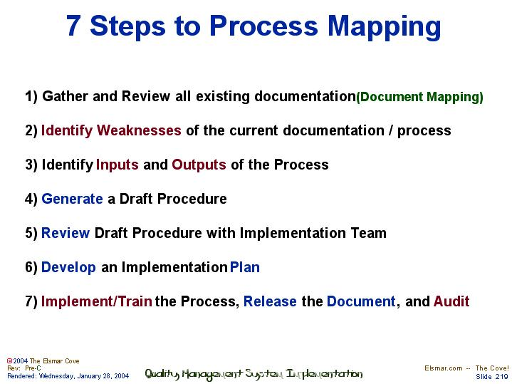 slide 219 of 262 - How To Develop A Process Map