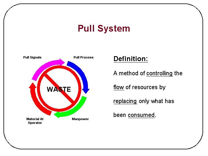 cycle of lean