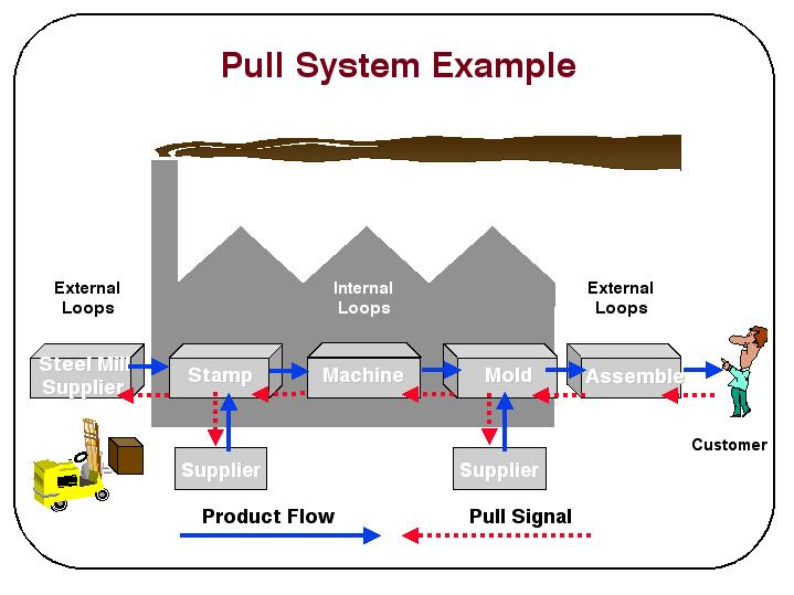 Pull System Example