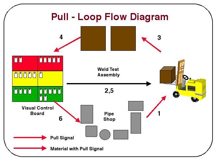 Pull Loop Flow Diagram
