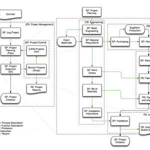 Project management process for custom engineered product.