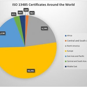 ISO 13485 Certificates Distribution